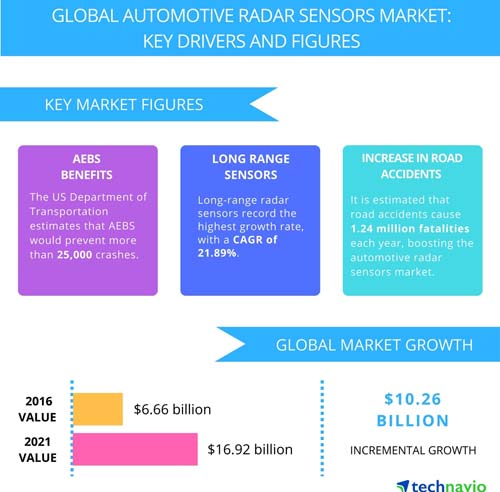 Demand for advanced driver assistance systems (ADAS) and autonomous vehicle technologies, such as advanced emergency braking systems (AEBS) and long range automotive radar sensors, is projected to increase due to their potential for greatly reducing the number of road accidents worldwide. Image courtesy of Technavio.
