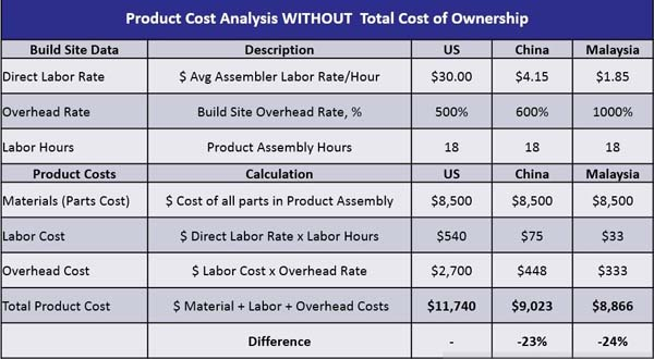 Cost breakdowns of manufacturing in the U.S., China, and Malaysia—without considering total cost of ownership (leabove) and after considering TCO (below). Images courtesy of Dynisco.