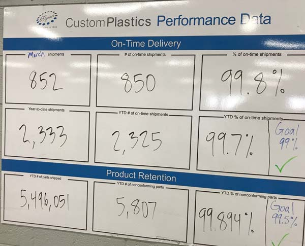 The Performance Data board tells workers at Custom Plastics each month their on-time delivery rate and the quality of their products. Photo by Mark Langlois.